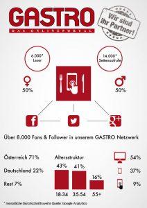 GASTRO Portal Analyse 2016
