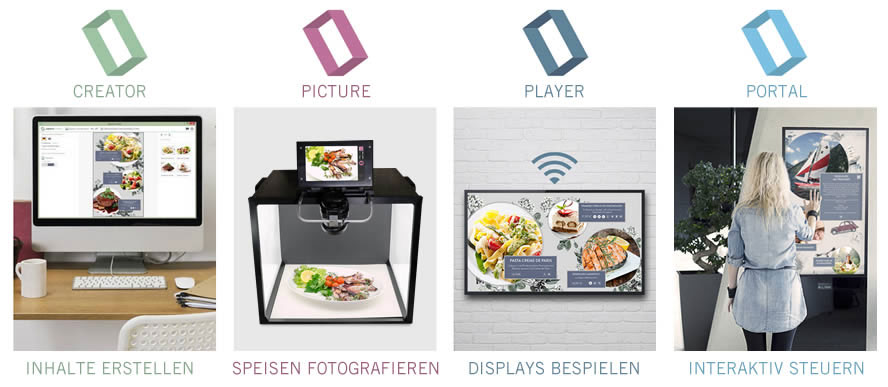Digitales Informationssystem Gastronomie