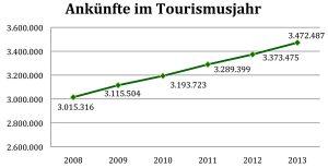 Ankünfte Steiermark
