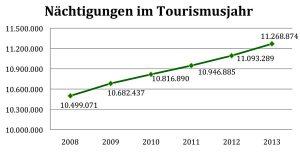 Nächtigungen Steiermark